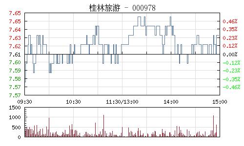 桂林旅游(000978)行情走势图