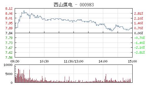 西山煤电(000983)行情走势图