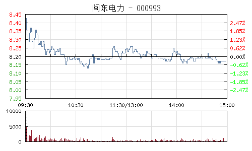 闽东电力(000993)行情走势图