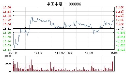 中国中期(000996)行情走势图