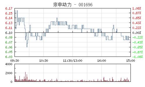 宗申动力(001696)行情走势图