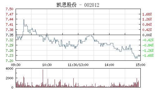 凯恩股份(002012)行情走势图
