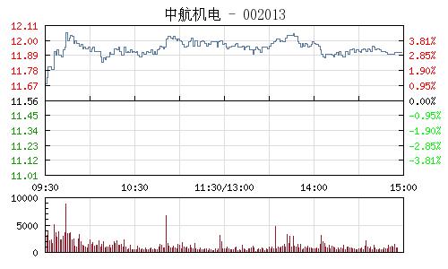 中航机电(002013)行情走势图