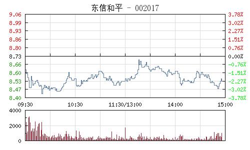 东信和平(002017)行情走势图