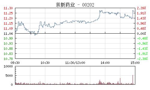 京新药业(002020)行情走势图