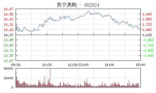 苏宁易购(002024)行情走势图