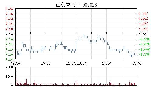 山东威达(002026)行情走势图
