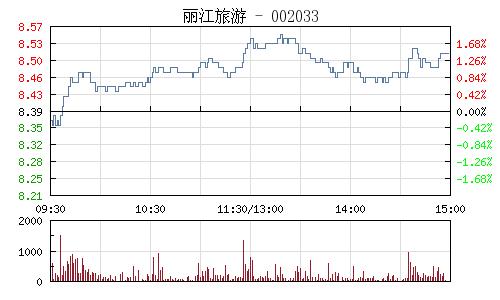丽江旅游(002033)行情走势图