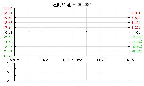 旺能环境(002034)行情走势图
