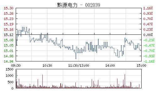黔源电力(002039)行情走势图