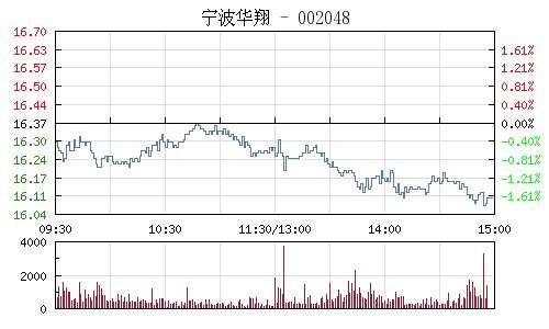 宁波华翔(002048)行情走势图