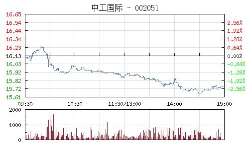 中工国际(002051)行情走势图