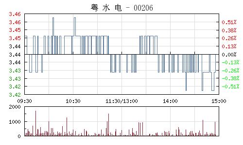 粤水电(002060)行情走势图
