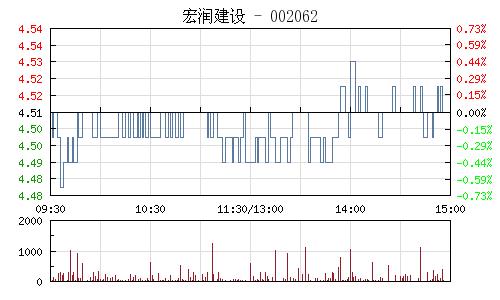 宏润建设(002062)行情走势图