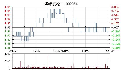 华峰氨纶(002064)行情走势图