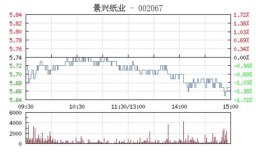 景兴纸业(002067)行情走势图