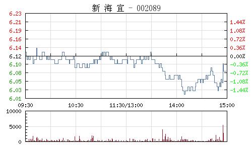 新海宜(002089)行情走势图
