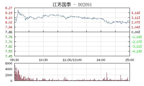 江苏国泰(002091)行情走势图