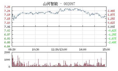 山河智能(002097)行情走势图