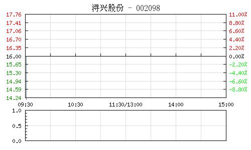 浔兴股份(002098)行情走势图