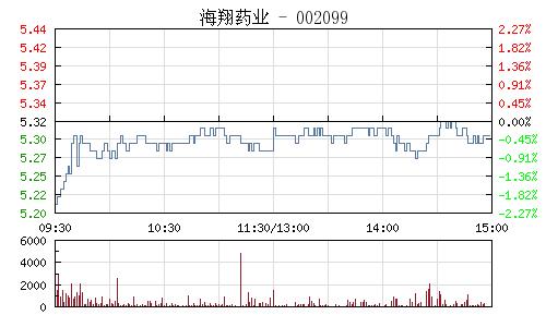 海翔药业(002099)行情走势图