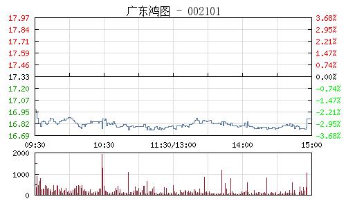 广东鸿图(002101)行情走势图