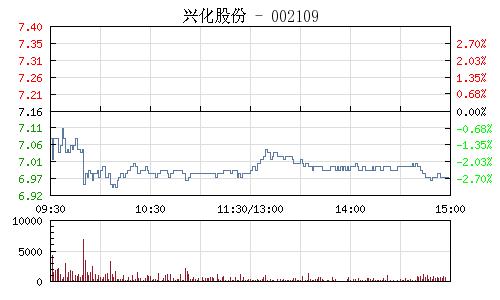 兴化股份(002109)行情走势图