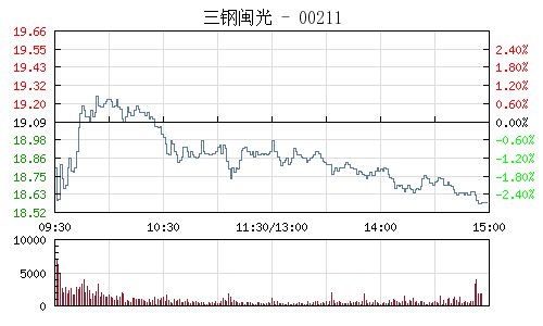 三钢闽光(002110)行情走势图