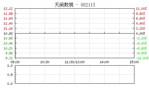 天润数娱(002113)行情走势图