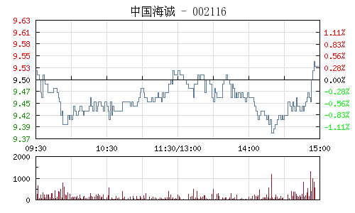 中国海诚(002116)行情走势图
