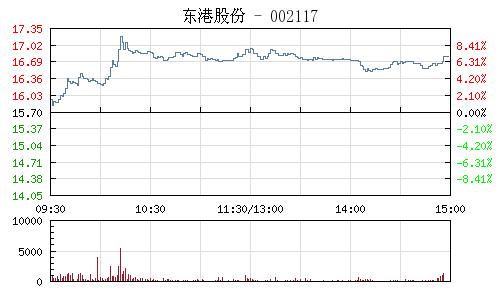 东港股份(002117)行情走势图