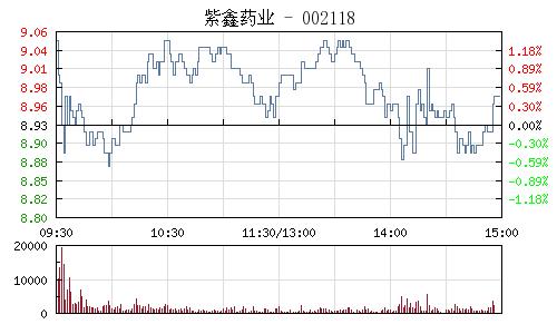 紫鑫药业(002118)行情走势图