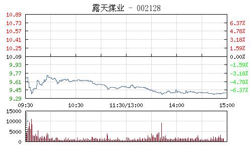 露天煤业(002128)行情走势图