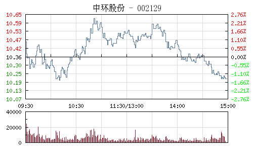 中环股份(002129)行情走势图