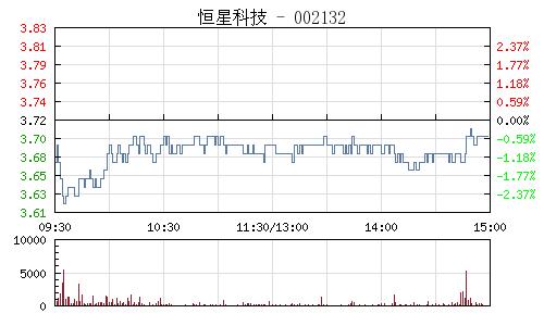 恒星科技(002132)行情走势图