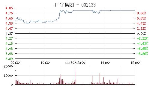 广宇集团(002133)行情走势图