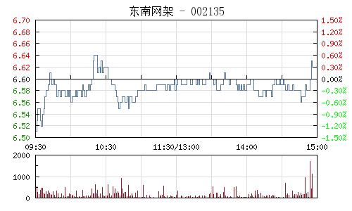 东南网架(002135)行情走势图
