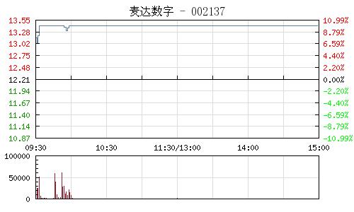 麦达数字(002137)行情走势图