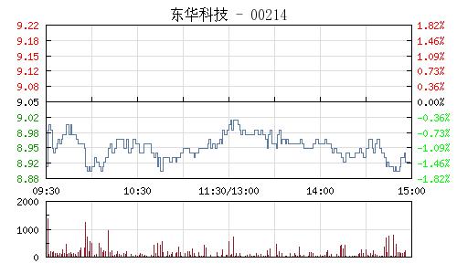 东华科技(002140)行情走势图