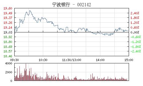 宁波银行(002142)行情走势图