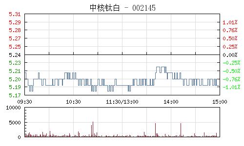 中核钛白(002145)行情走势图