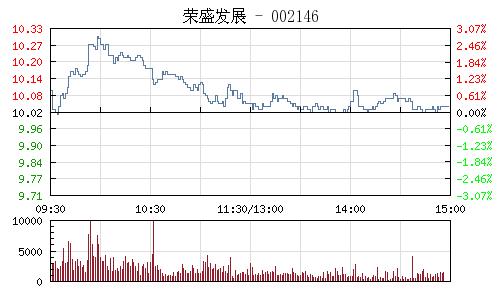 荣盛发展(002146)行情走势图