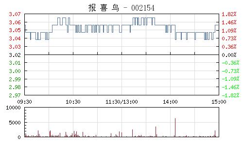 报喜鸟(002154)行情走势图