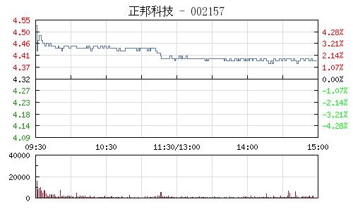 正邦科技(002157)行情走势图