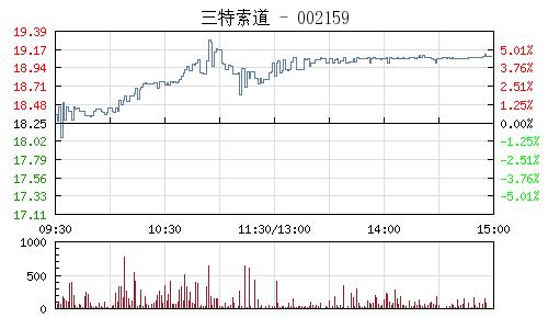 三特索道(002159)行情走势图