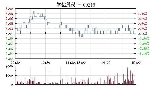 常铝股份(002160)行情走势图