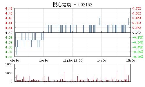 悦心健康(002162)行情走势图