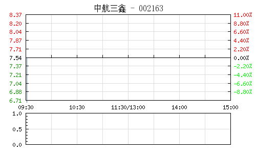 中航三鑫(002163)行情走势图