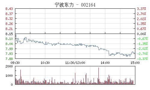 宁波东力(002164)行情走势图