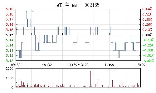红宝丽(002165)行情走势图
